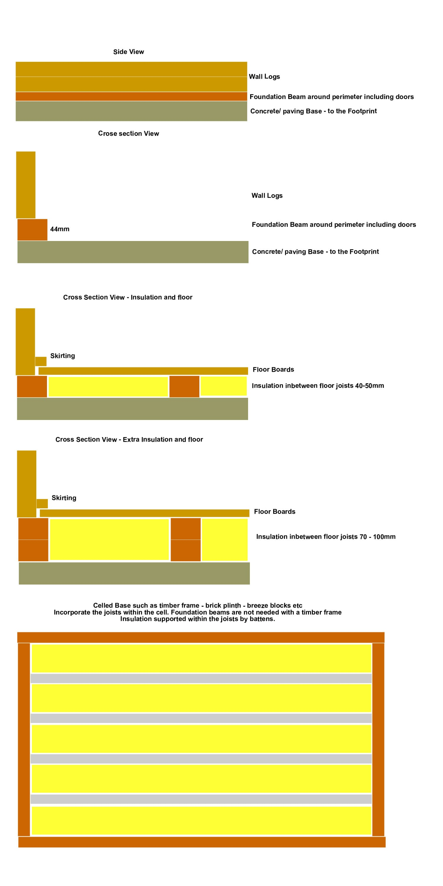 Base requirements for Log Cabins | Tuin : Tuindeco Blog