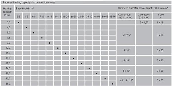 Sauna heater size graph