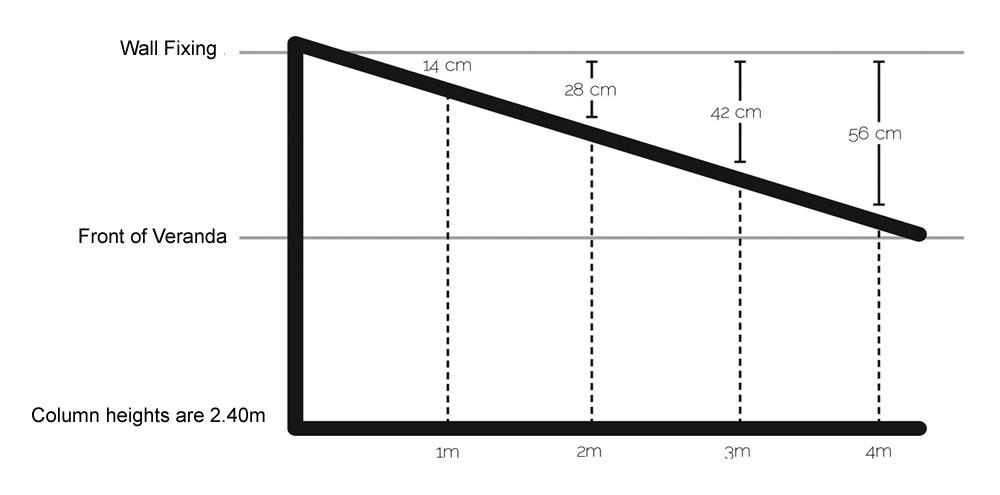 Veranda height calculation